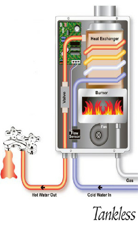 Energy efficient tankless hot water system Energy efficient hot water systems